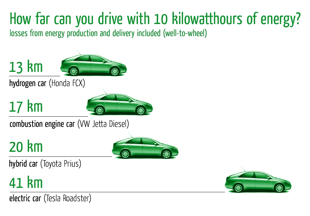 How Efficient Is Natural Gas